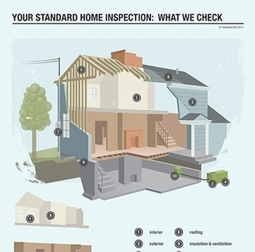 certified home inspection New York