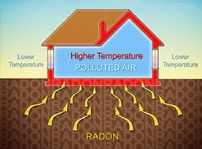 Radon Inspection in Wynantskill, NY