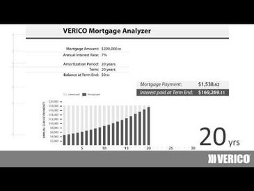 Money Saving Strategy: Amortization