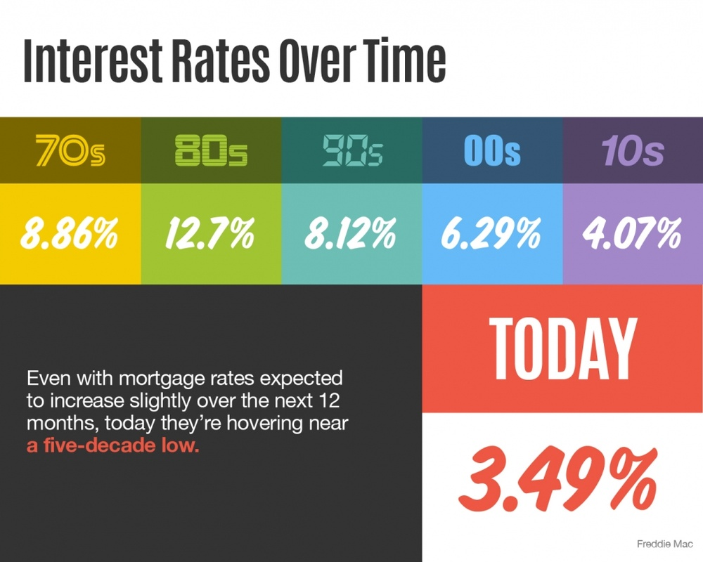 Indianapolis Mortgage Rates