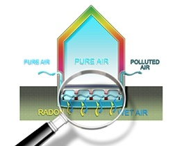 Radon Testing Michigan