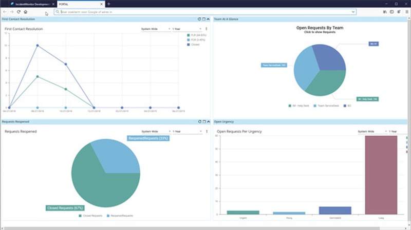 ServiceDesk BI and custom Dashboards