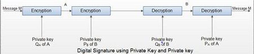 Digital-Signature-using-Private-Key