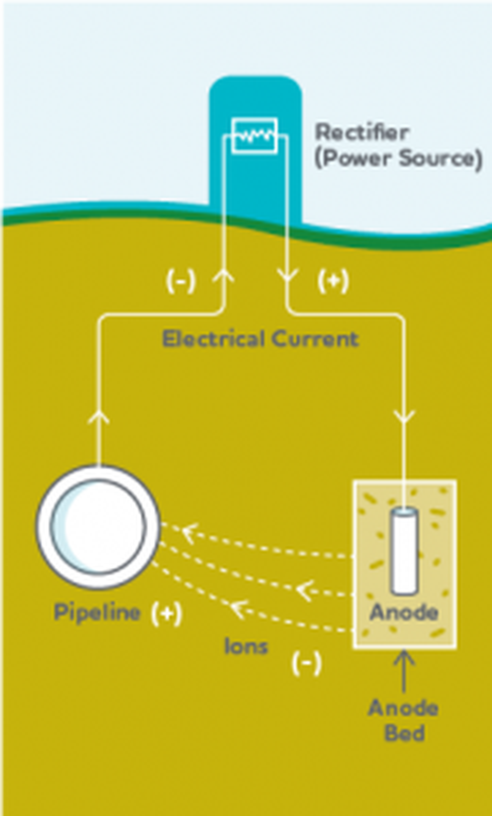 Cathodic-protection-181x300.png