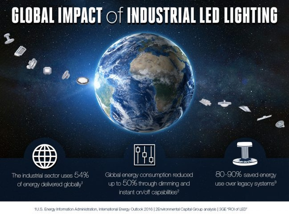 Global-Impact-of-Industrial-LED-Lighting-e1576181083445.jpg