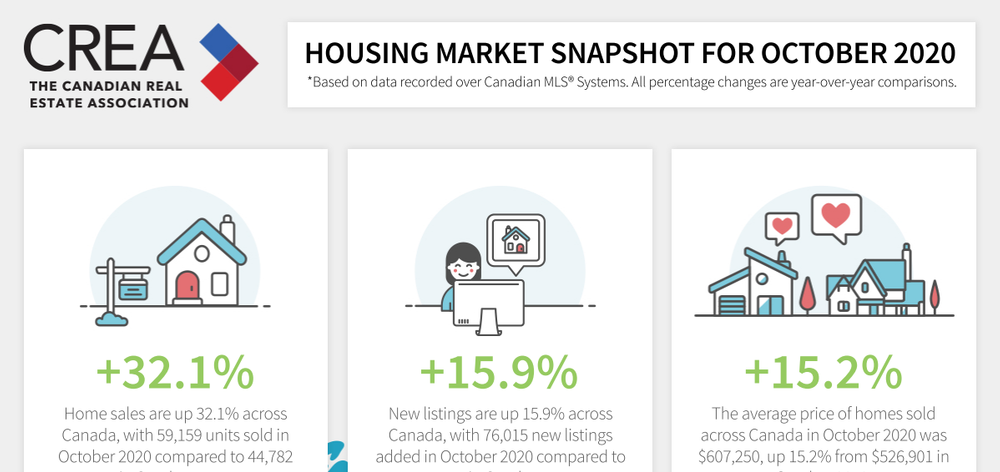Housing Market Snapshot for October 2020.png