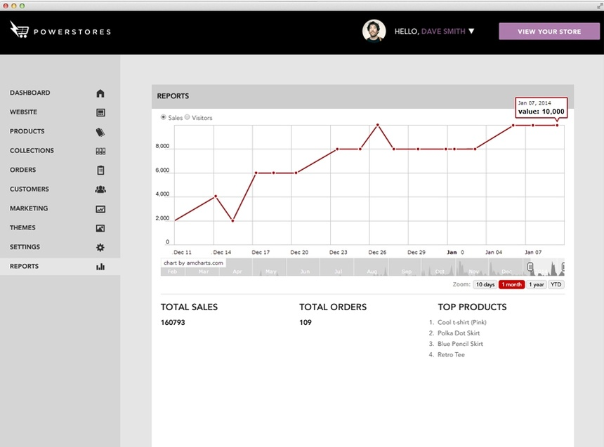 WorkSpace showing Analytics and Reports